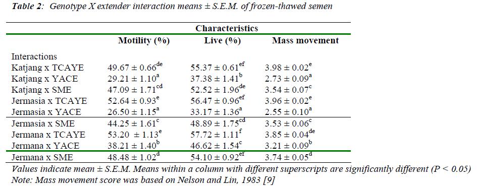 biomedres-extender-interaction