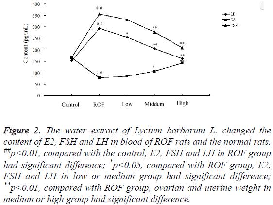biomedres-extract-Lycium-barbarum