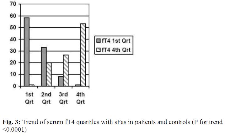 biomedres-fT4-quartiles