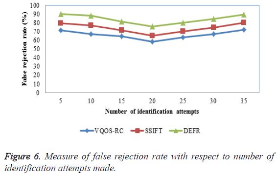 biomedres-false-rejection-rate