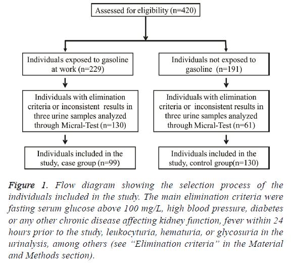 biomedres-fasting-serum-glucose