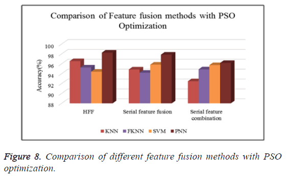 biomedres-feature-fusion-methods