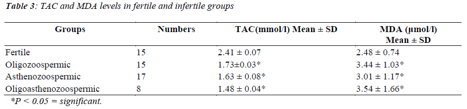 biomedres-fertile-infertile-groups