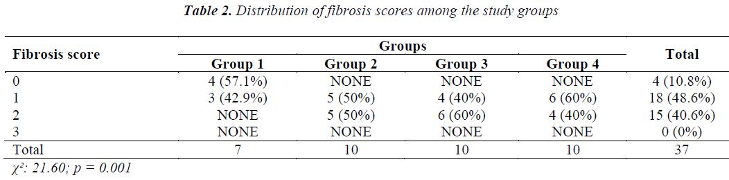 biomedres-fibrosis-scores