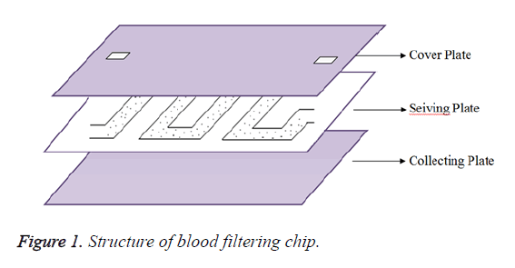 biomedres-filtering-chip
