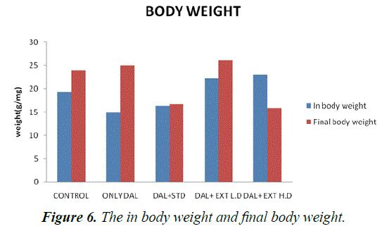 biomedres-final-body-weight