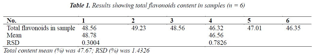 biomedres-flavonoids-content