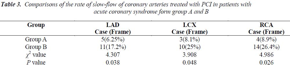 biomedres-flow-coronary-arteries-treated