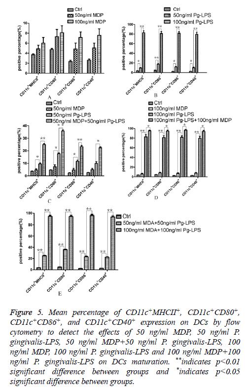 biomedres-flow-cytometry
