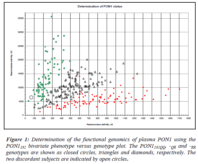 biomedres-functional-genomics-plasma