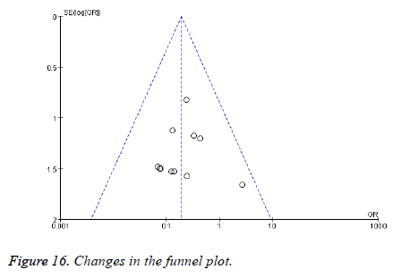 biomedres-funnel-plot