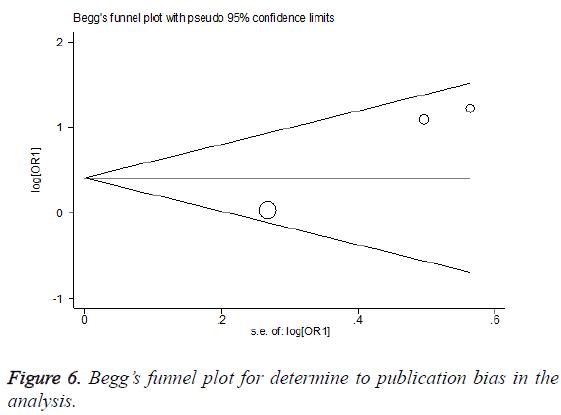 biomedres-funnel-plot-determine