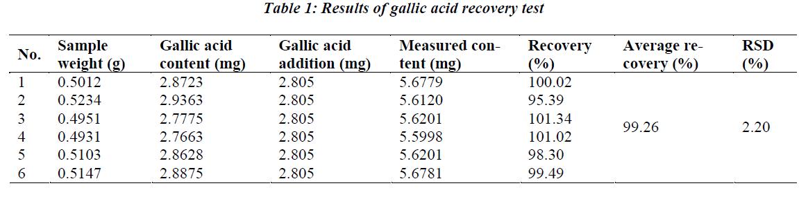 biomedres-gallic-acid-recovery