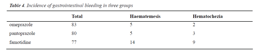biomedres-gastrointestinal-bleeding-three-groups