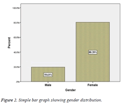 biomedres-gender-distribution