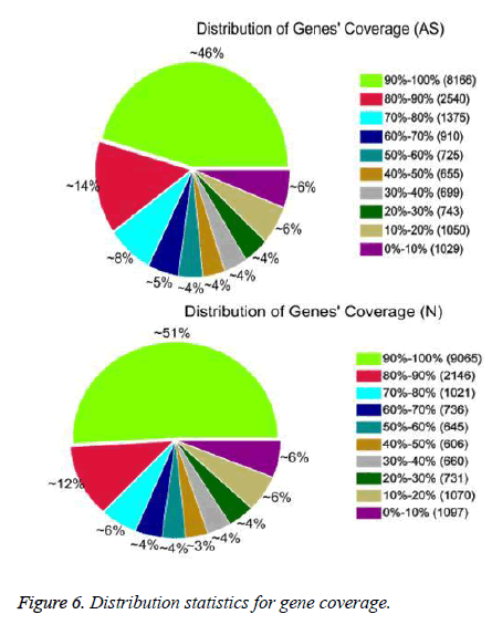 biomedres-gene-coverage
