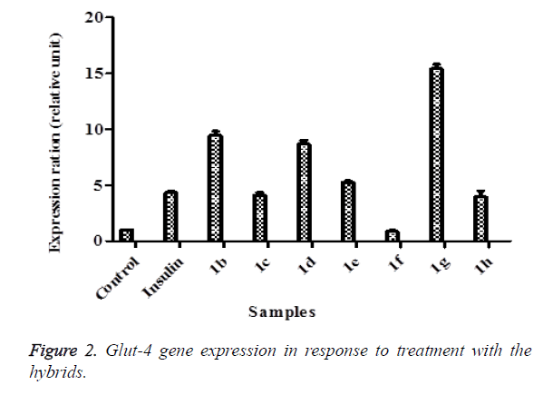 biomedres-gene-expression