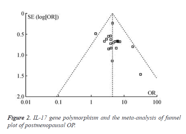 biomedres-gene-polymorphism