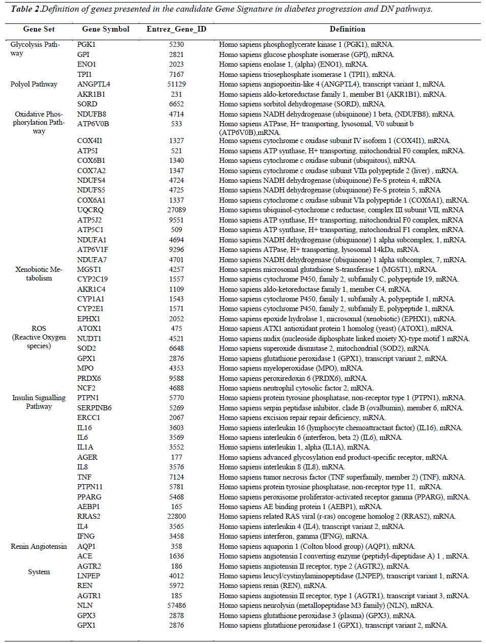 biomedres-genes-presented
