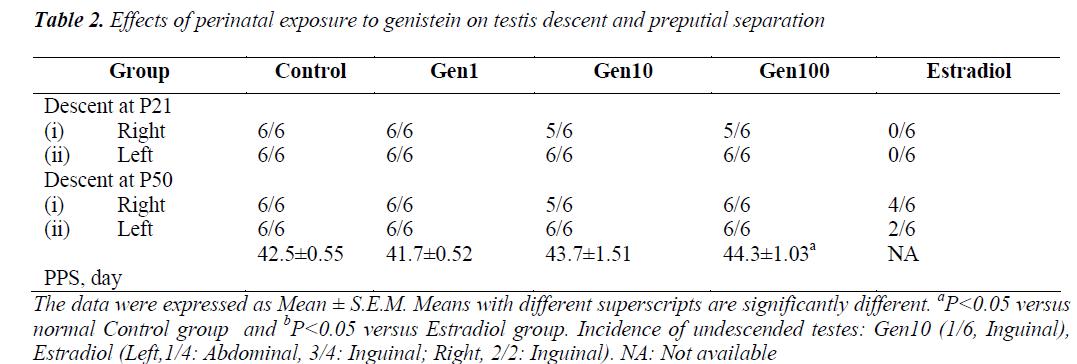 biomedres-genistein-testis
