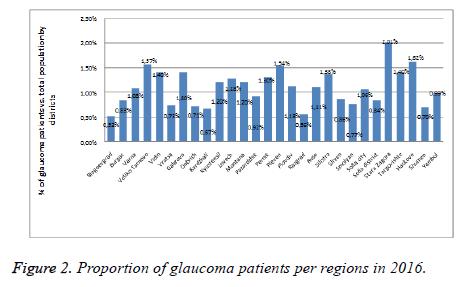 biomedres-glaucoma-regions