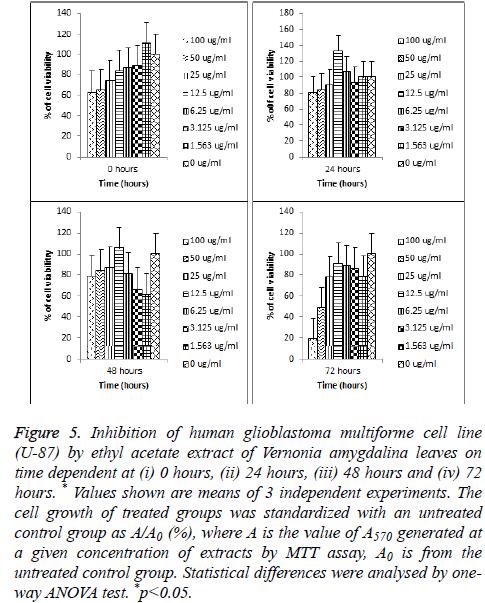 biomedres-glioblastoma-cell