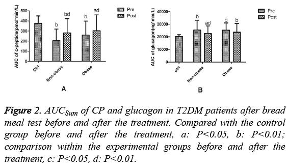 biomedres-glucagon-T2DM-patients