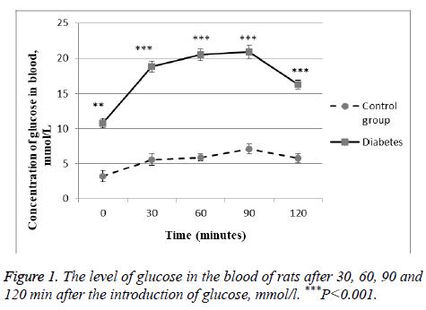 biomedres-glucose