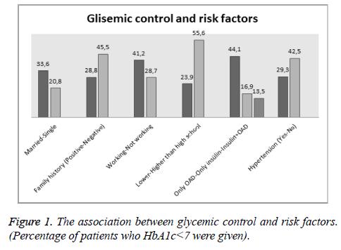 biomedres-glycemic-factors