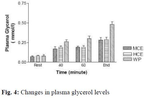 biomedres-glycerol-levels