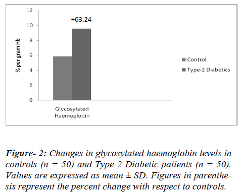 biomedres-glycosylated-haemoglobin-levels
