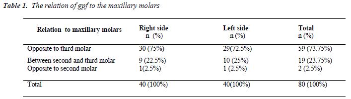 biomedres-gpf-maxillary-molars