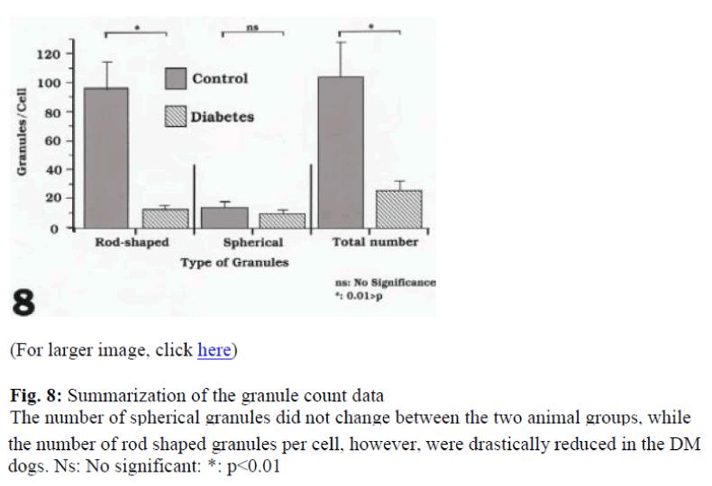 biomedres-granule-count-data