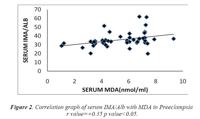biomedres-graph-serum