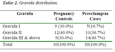 biomedres-gravida-distribution