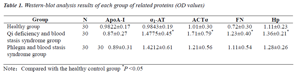biomedres-group-related-proteins