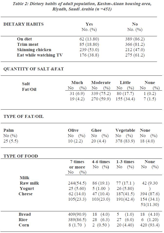 biomedres-habits-adult-population