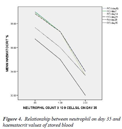biomedres-haematocrit-values