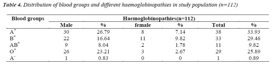 biomedres-haemoglobinopathies-study-population