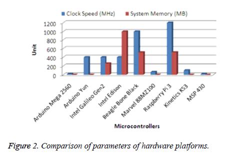 biomedres-hardware-platforms