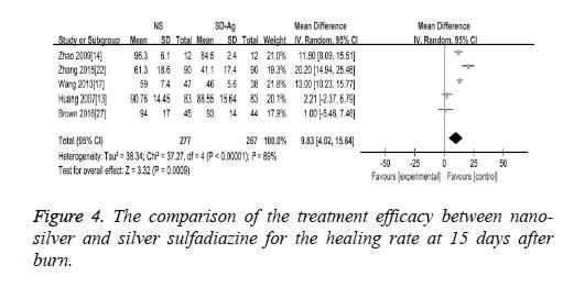 biomedres-healing-rate
