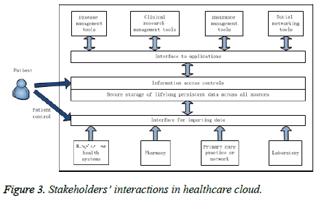 biomedres-healthcare-cloud