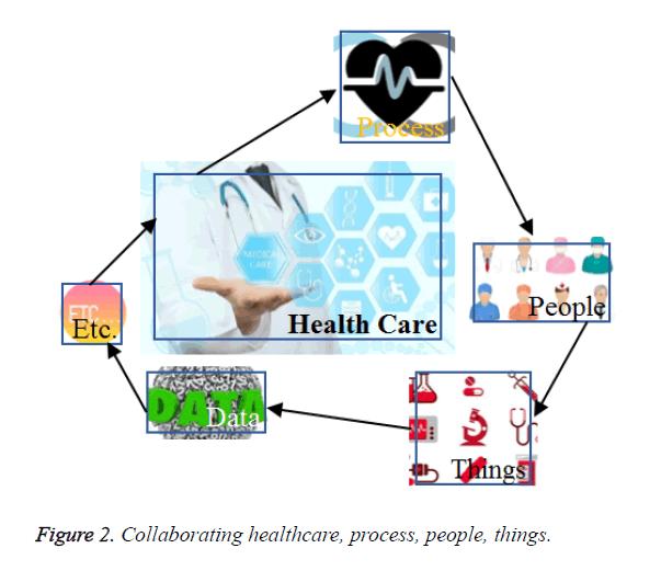 biomedres-healthcare-process