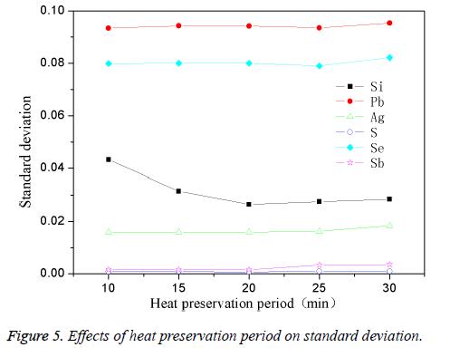 biomedres-heat-period-deviation