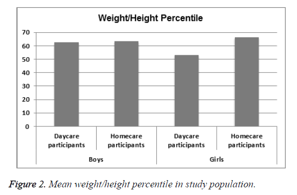 biomedres-height-percentile