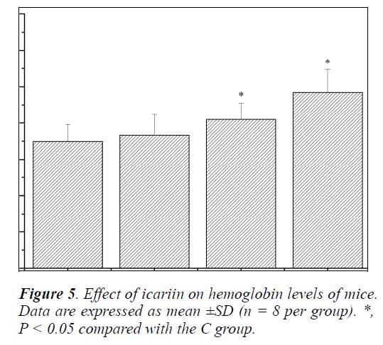 biomedres-hemoglobin-levels-mice