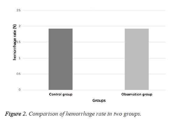 biomedres-hemorrhage-rate