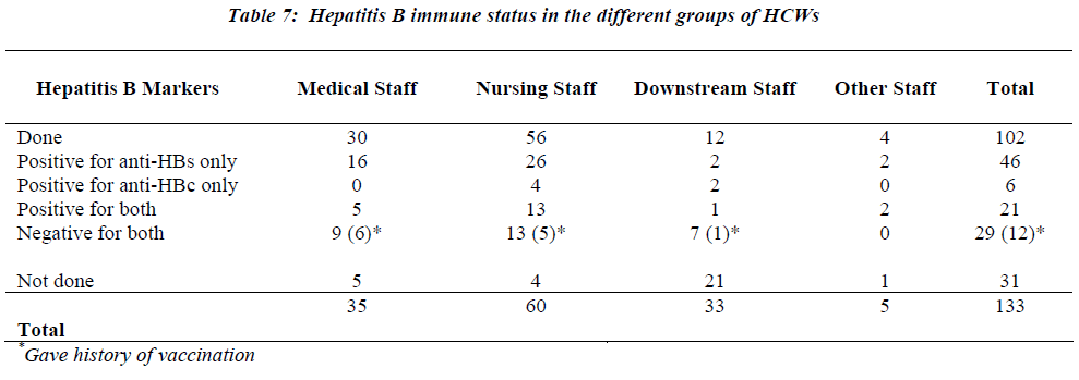 biomedres-hepatitis-immune-status