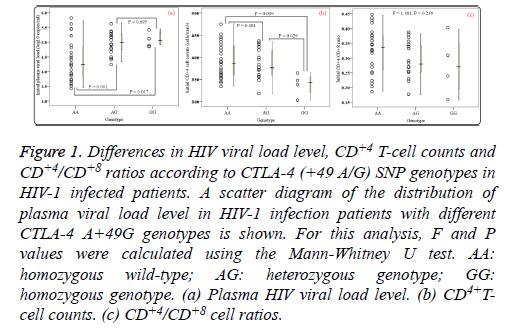 biomedres-heterozygous-Mann-Whitney