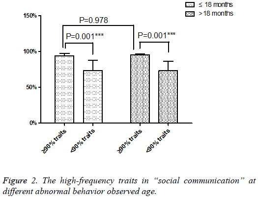 biomedres-high-frequency-traits